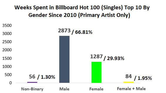 gender diversity billboard top 100
