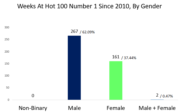 gender disparity hot 100 number 1