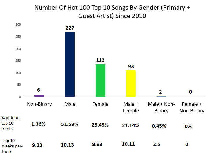 top 10 songs by gender diversity