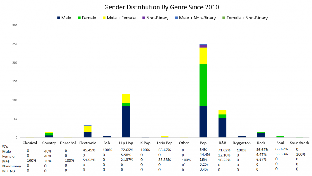 gender diversity in all musical genres