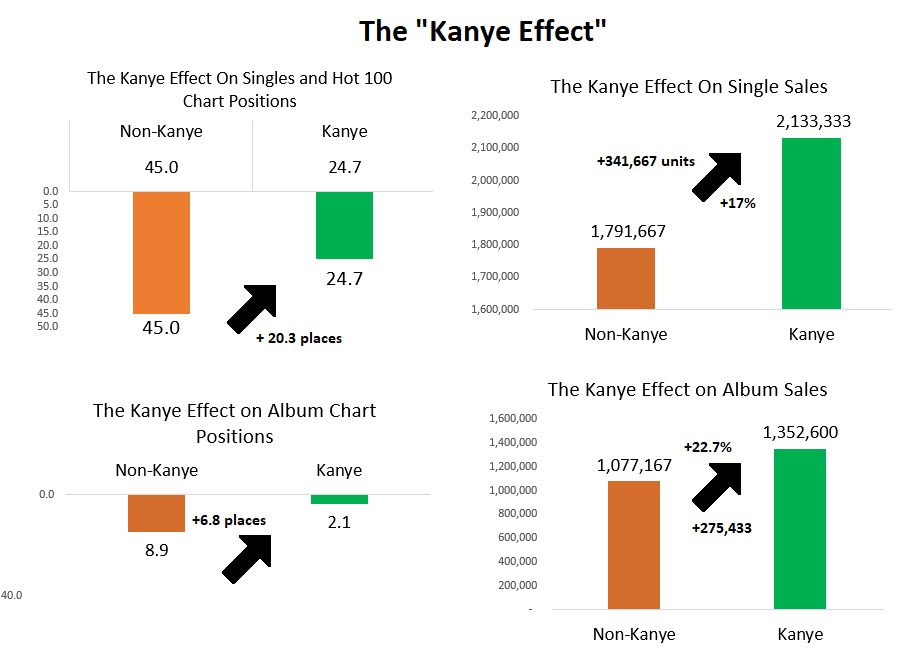 the kanye effect