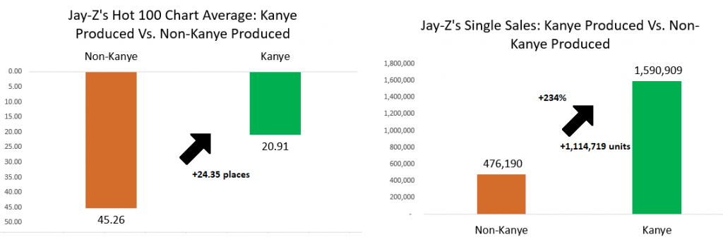 Kanye wests production brings major success to other artists jay z kanye west malvernweather Choice Image