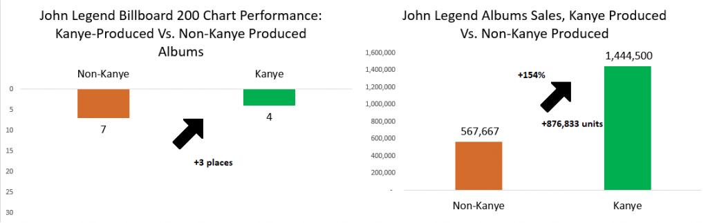 kanye west john legend