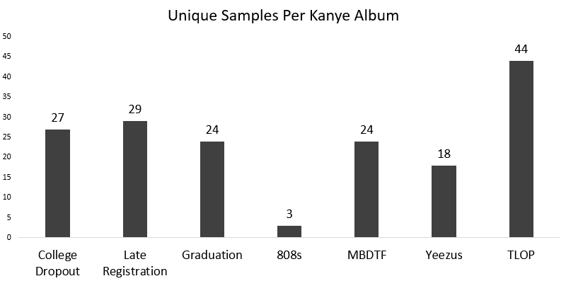 kanye samples