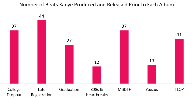 Kanye Guest Production 808s And Heartbreak