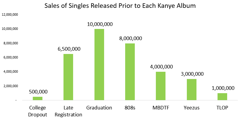 Tracking kanye wests evolution as a producer every song kanye west graduation production malvernweather Choice Image