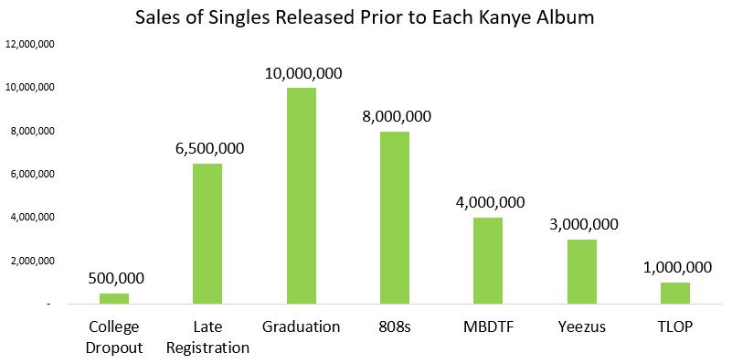 kanye west graduation singles