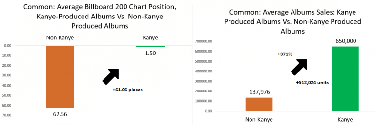 kanye west early production