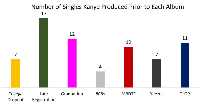 kanye late registration singles