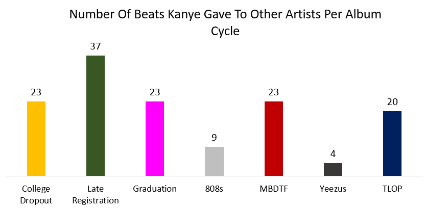 Tracking kanye wests evolution as a producer every song yeezus production malvernweather Choice Image