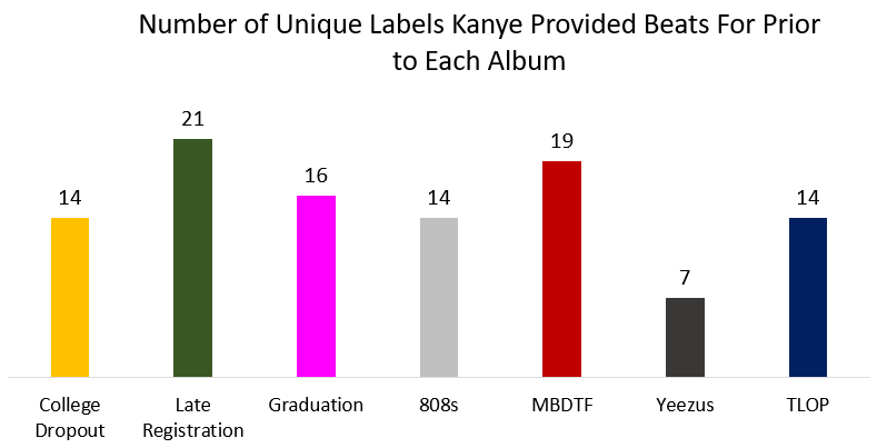 kanye late registration label