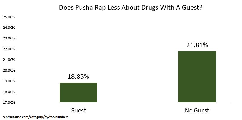 drug references pusha t