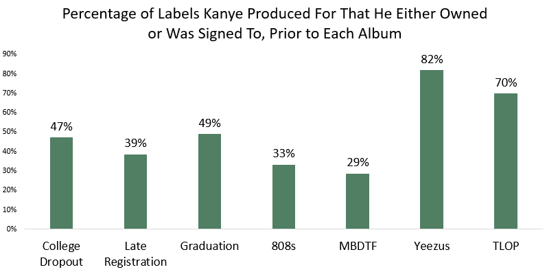 labels owned by kanye