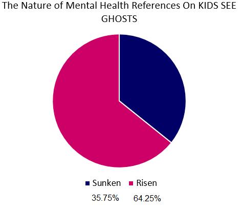 kids see ghosts mental illness