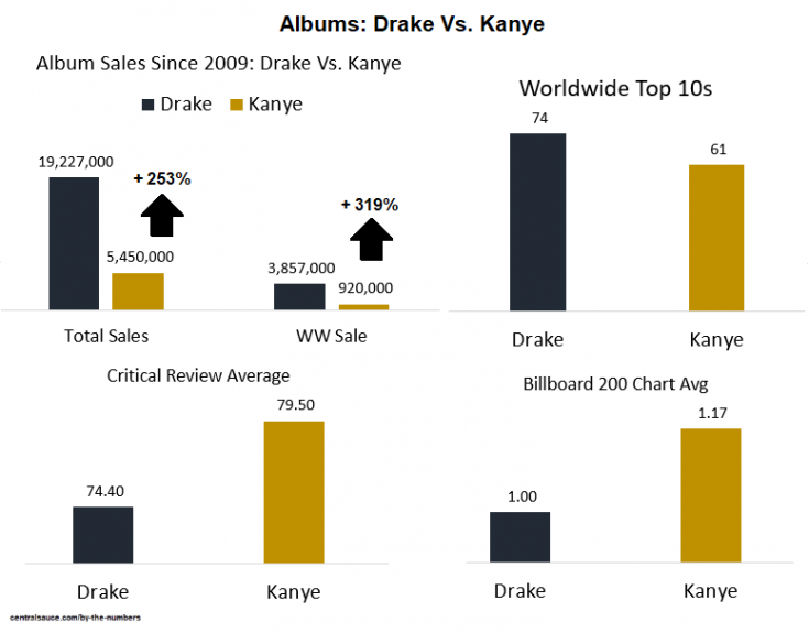 Drake Vs Kanye Quantifying Hip Hop S Biggest Proxy Beef Centralsauce Collective