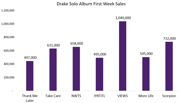 drake album sales scorpion