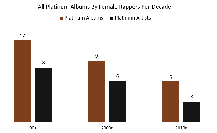 platinum records by female rappers