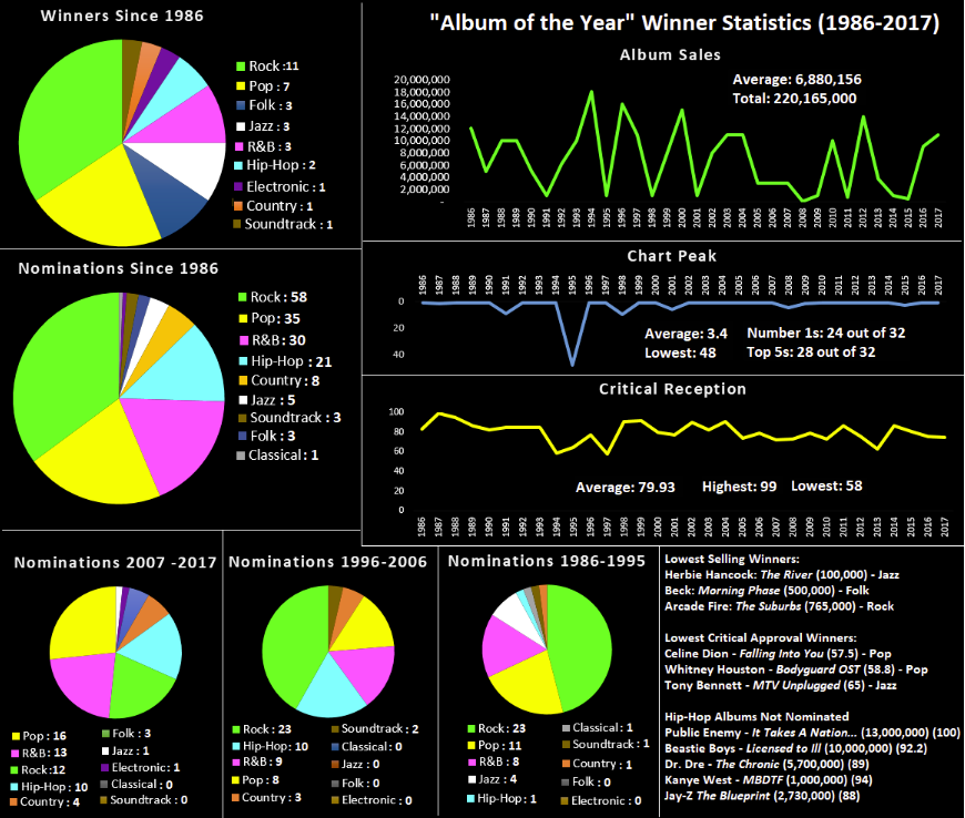 grammys stats aoty