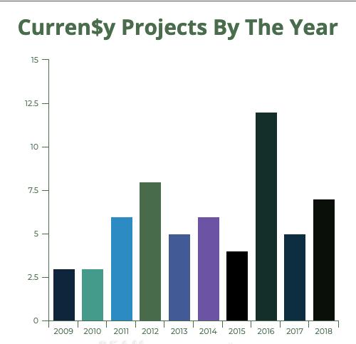 curren$y influence legacy