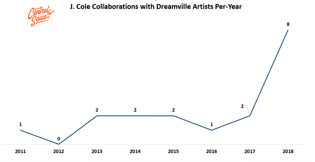 j cole features dreamville