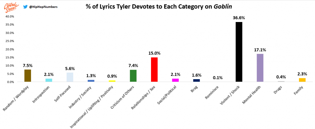 Tyler, the Creator's Personal Evolution: A Lyrical Analysis